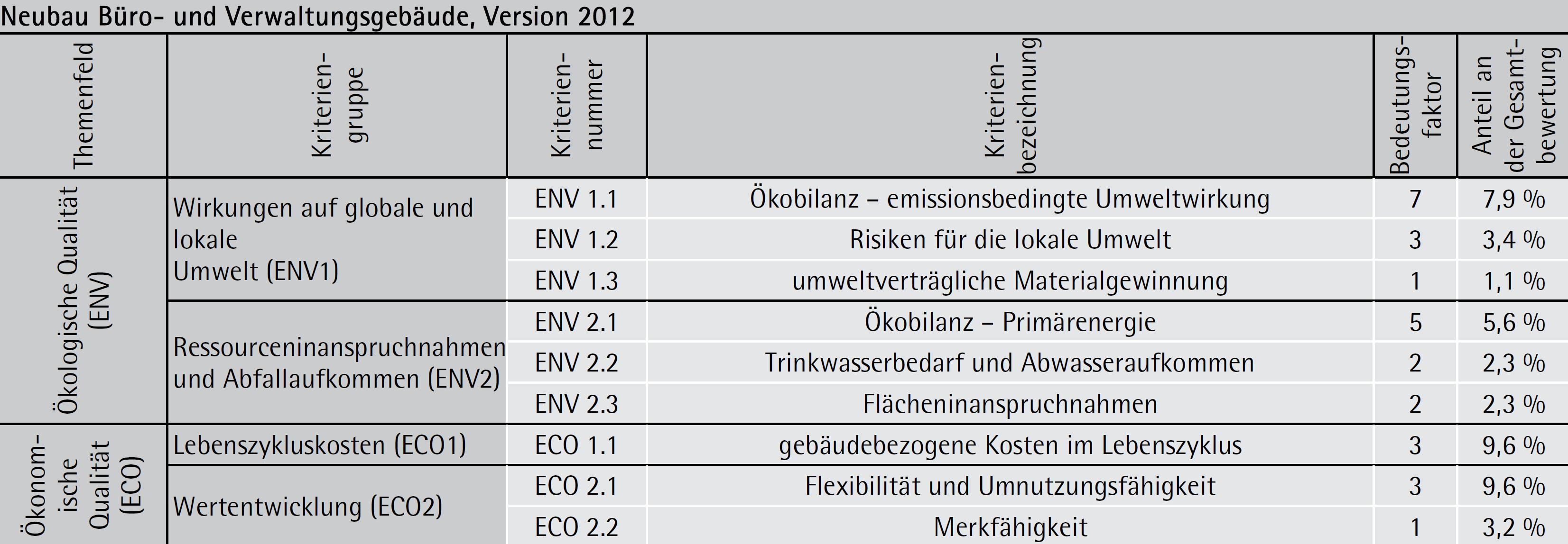 """Kriterien (""""Steckbriefe"""") des Bewertungssystems der DGNB/ÖGNI"""