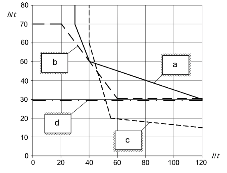 Abbildung 6-35: Mindestdicke und Grenzabmessungen von vertikal nicht beanspruchten Innenwänden mit begrenzter horizontaler Belastung – ÖNORM EN 1996-3