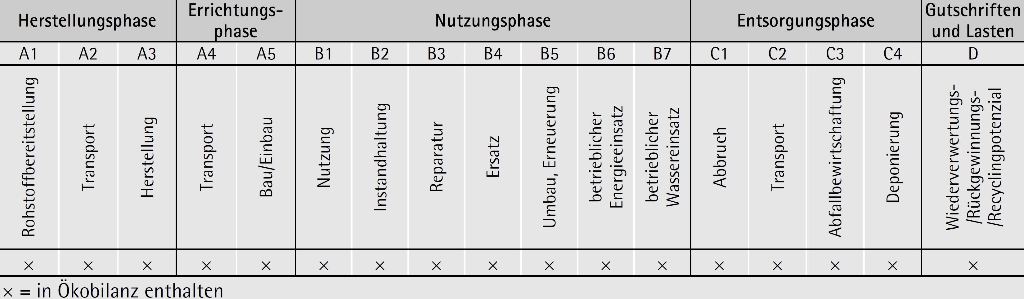 zeigt die deklarierten Lebenszyklusphasen der Ziegel-EPD