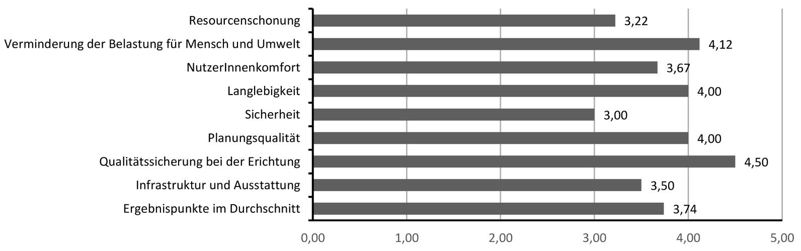 Ergebnisse der TQ-B-Bewertung der Wohnhausanlage Sieglanger/Innsbruck