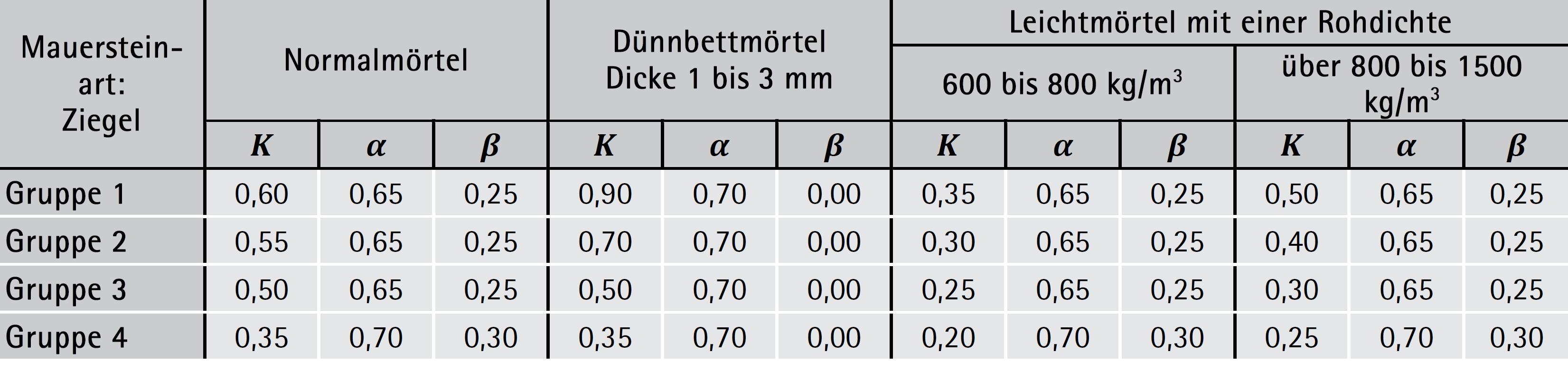 Tabelle 5-01: Beiwerte 𝐾 und Exponenten α, β zur Ermittlung der Mauerwerksdruckfestigkeit – ÖNORM B 1996-1-1