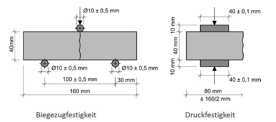 Prüfung der Druck- und Biegezugfestigkeit - ÖNORM EN 1015-11