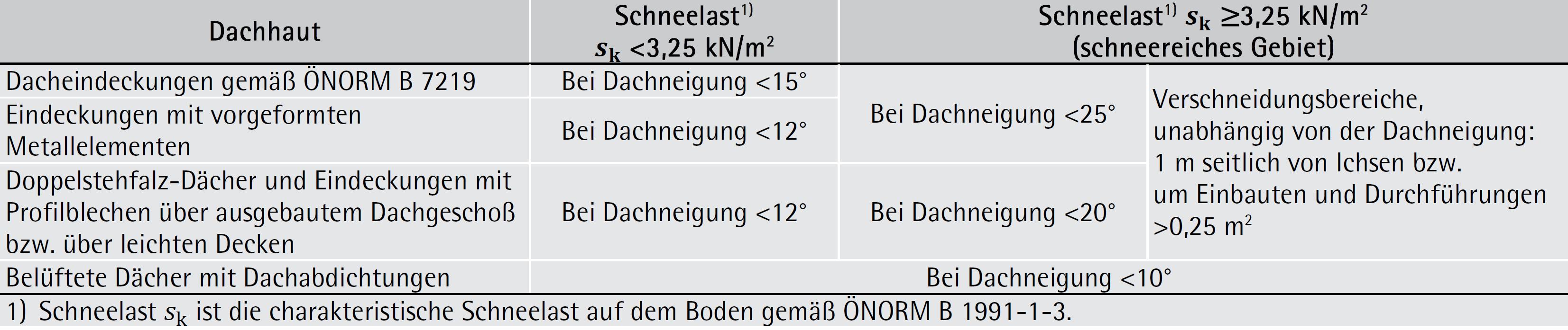 Tabelle 7-26: Unterdächer mit erhöhter Regensicherheit – ÖNORM B 4119