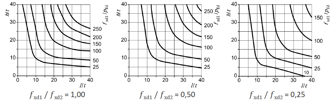 Abbildung 6-36: Dicke und Grenzwerte der Maße von vertikal nicht beanspruchten Wänden mit gleichmäßig verteilter horizontaler Belastung, Wandtyp a – ÖNORM EN 1996-3