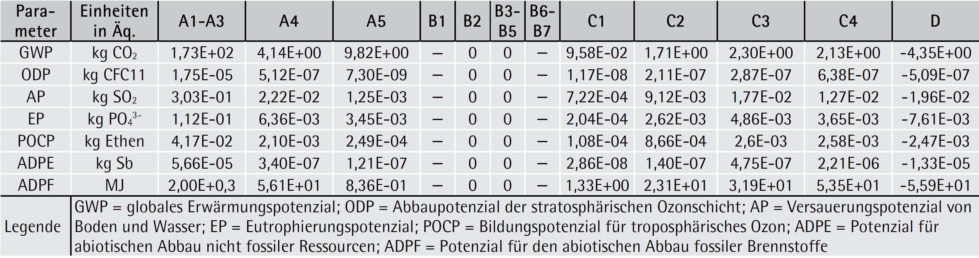 Deklaration der Umweltindikatoren: Parameter zur Beschreibung der Wirkungsabschätzung für 1 Tonne produzierte geschützte Mauer- und Deckenziegel
