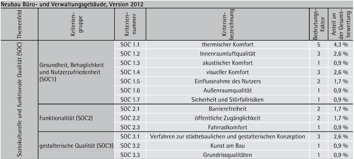 """Kriterien (""""Steckbriefe"""") des Bewertungssystems der DGNB/ÖGNI (Fortsetzung)"""