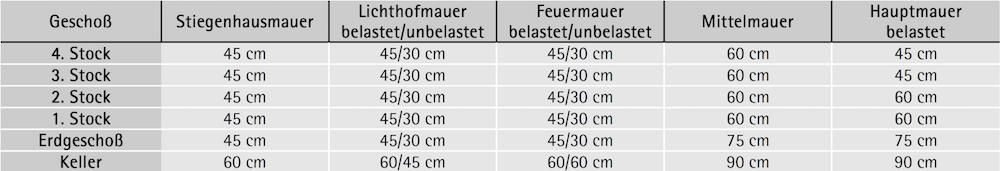 Mindestabmessungen von Wänden nach Wiener Bauordnung 1859 – bei Tramdecken und Trakttiefe kleiner 6,50 m