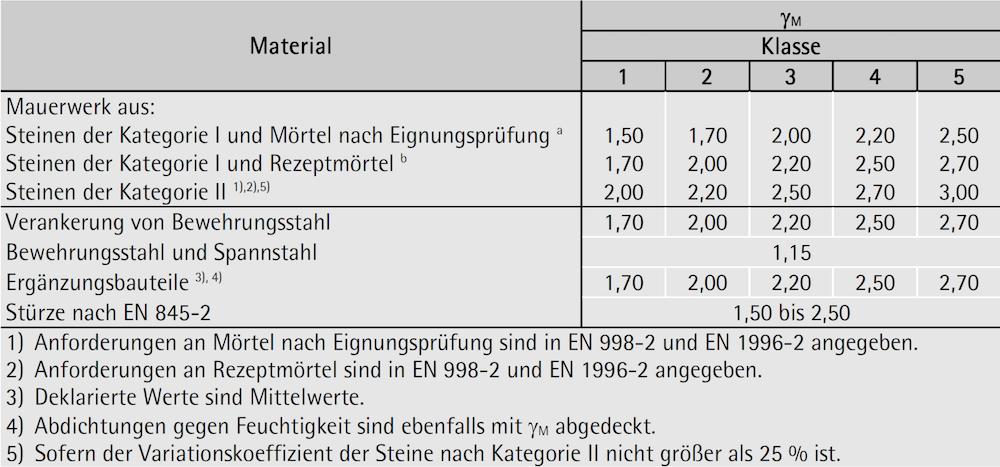 Teilsicherheitsfaktoren für Material – ÖNORM EN 1996-1-1