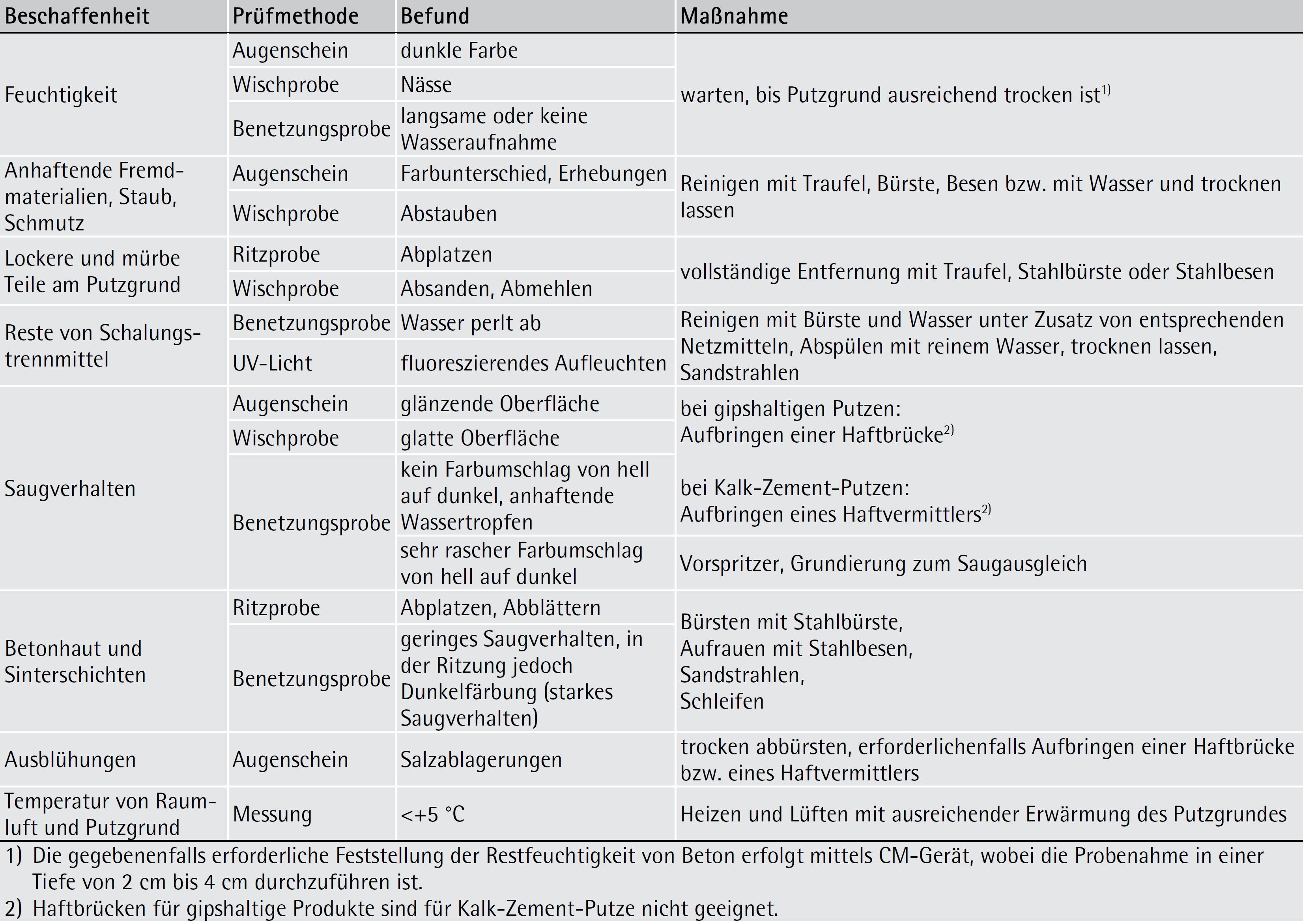 Tabelle 7-23: Prüfliste für Untergrundprüfung auf der Baustelle – ÖNORM B 3346