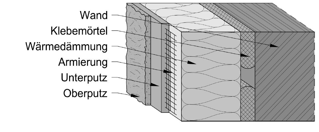 Systemaufbau Wärmedämmverbundsystem