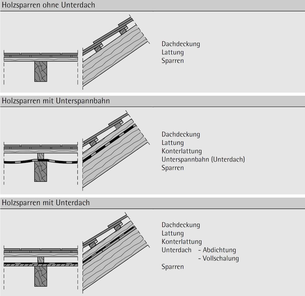 Abbildung 7-18: Dachaufbauten nicht ausgebaute Ziegeldächer