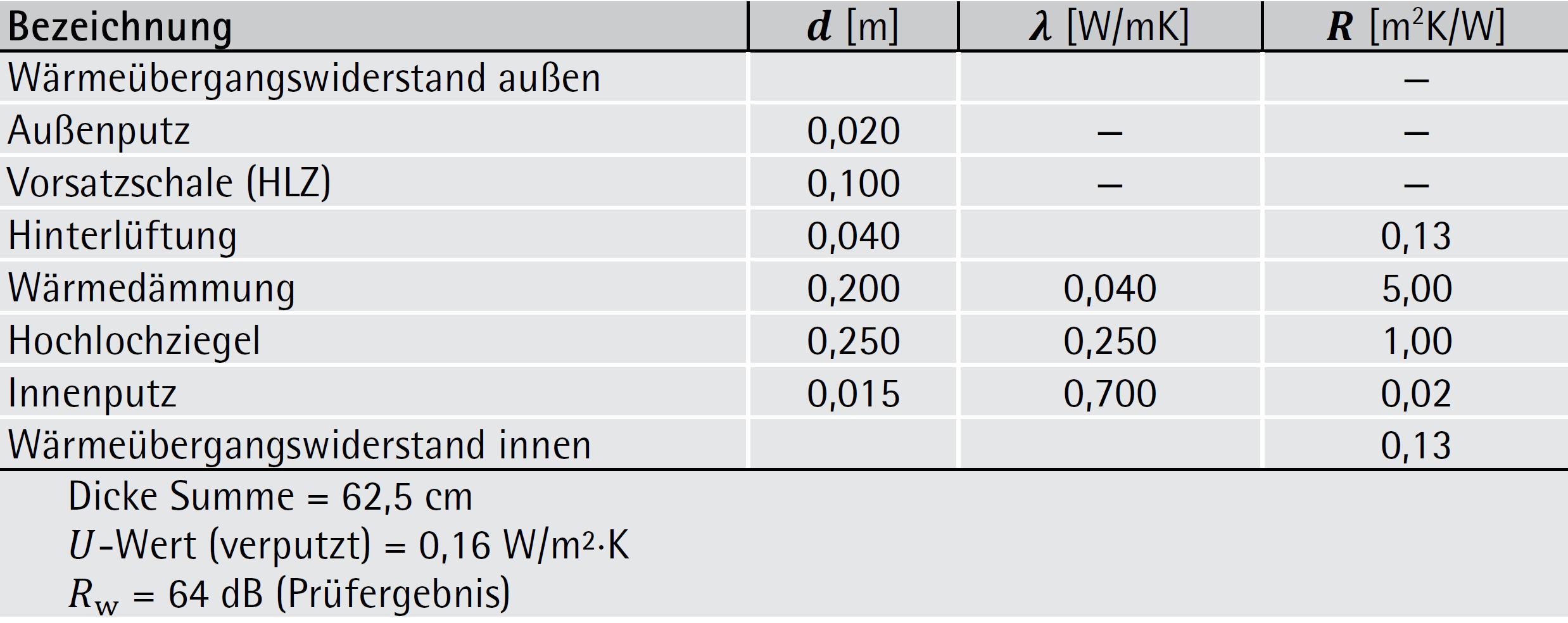 Ziegel-Zweischalenwand mit Luftschicht und Wärmedämmung