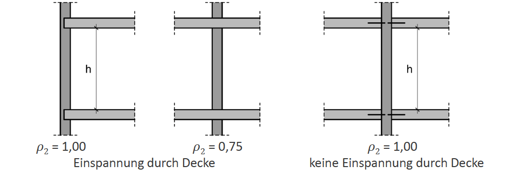 Knicklängenabminderung zufolge Deckenlagerung – ÖNORM EN 1996-3