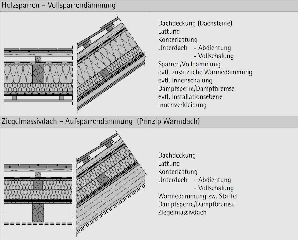 Abbildung 7-19: Dachaufbauten ausgebaute Ziegeldächer