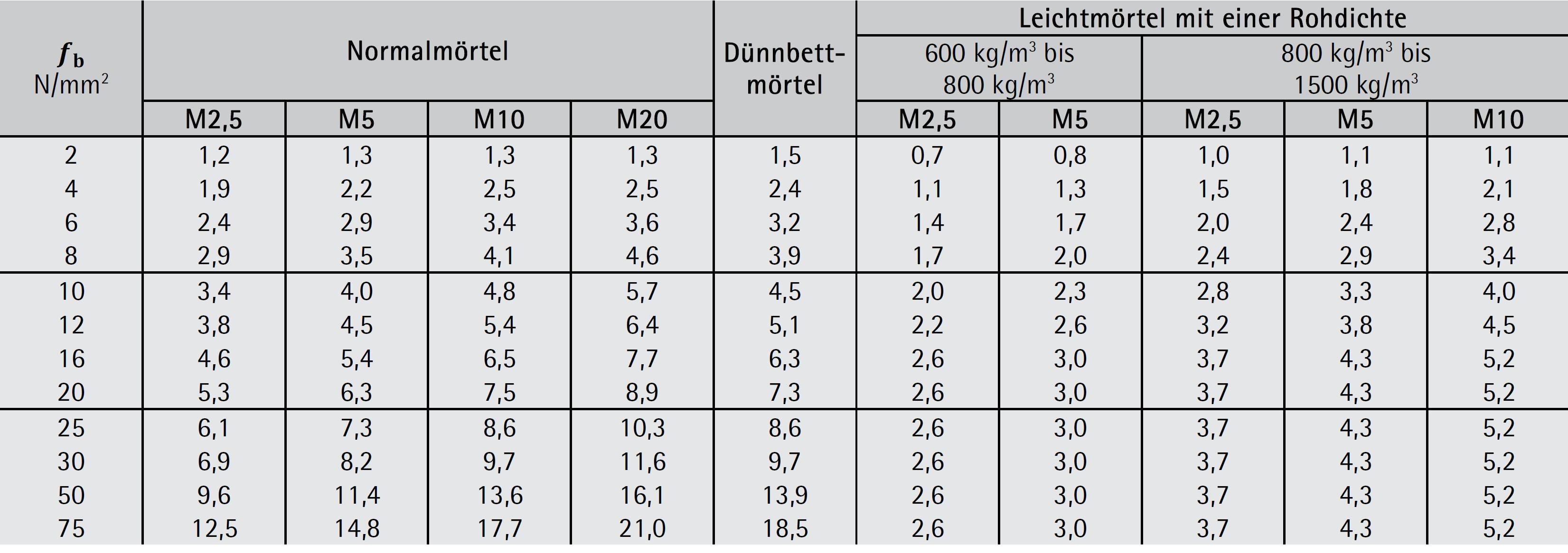 Mauerwerksdruckfestigkeit fk in N/mm² – Ziegel Gruppe 1