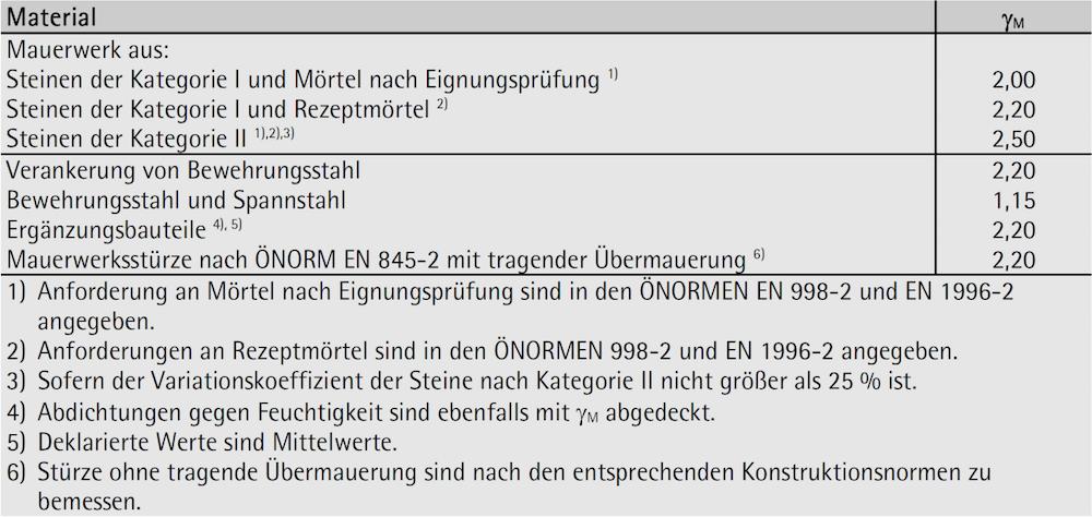 Teilsicherheitsfaktoren für das Material – ÖNORM B 1996-1-1