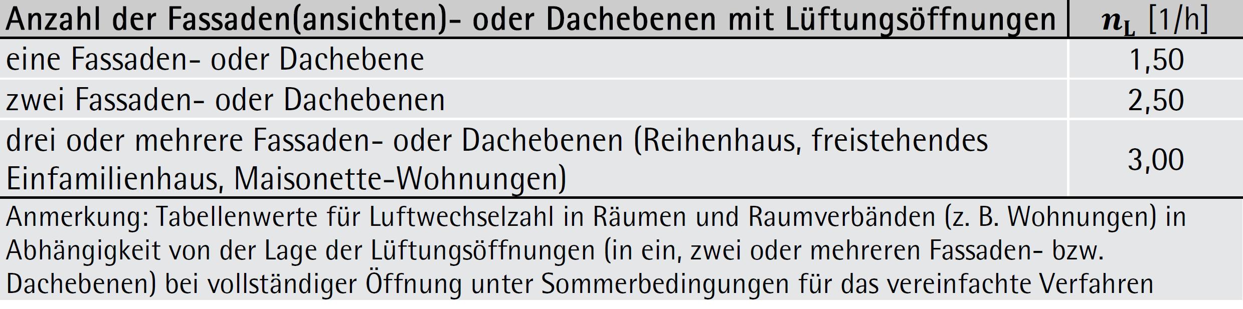 Anzunehmende Luftwechselzahl in Räumen und Raumverbänden (z. B. Wohnungen) in Abhängigkeit von der Lage der Lüftungsöffnungen (in ein, zwei oder mehreren Fassaden- bzw. Dachebenen) bei vollständiger Öffnung unter Sommerbedingungen für das vereinfachte Verfahren