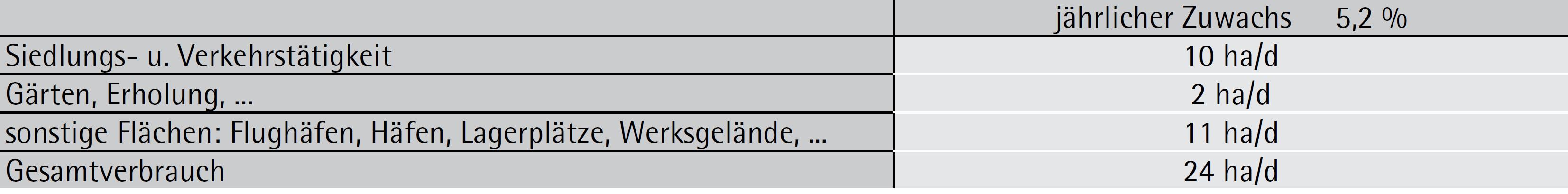 Flächenverbrauch durch Bautätigkeiten in Österreich