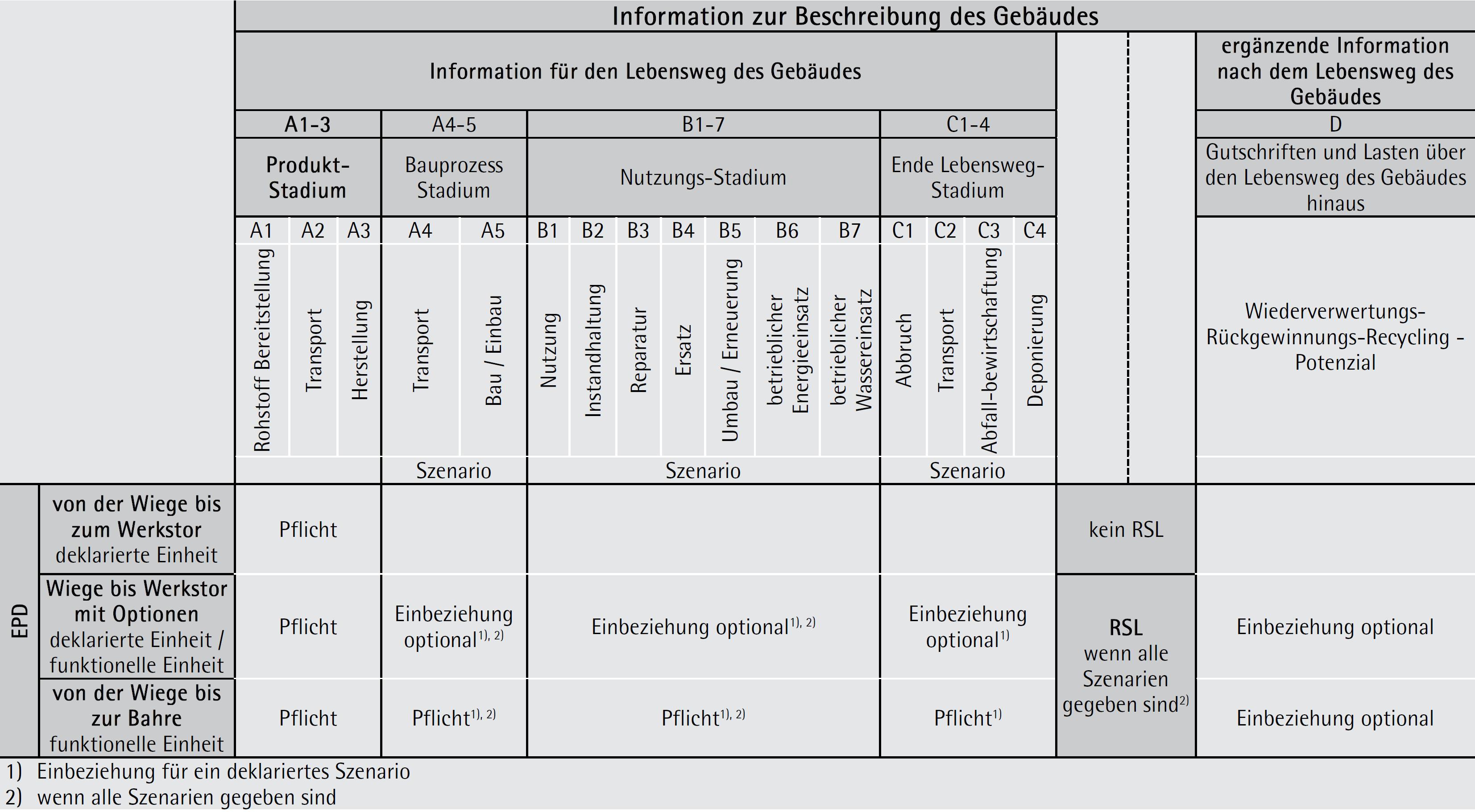 EPD-Arten, Stadien des Lebensweges und Module zur Beschreibung und Beurteilung von Gebäuden
