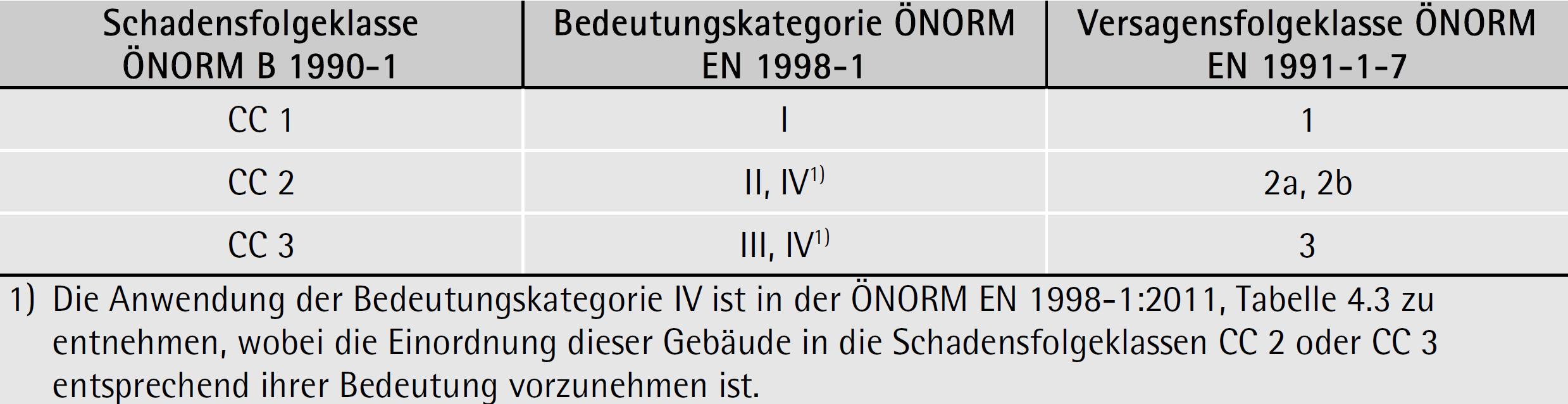 Bedeutungskategorien und Versagensfolgeklassen auf Basis der Schadensfolgeklassen gemäß ÖNORM B 1990-1