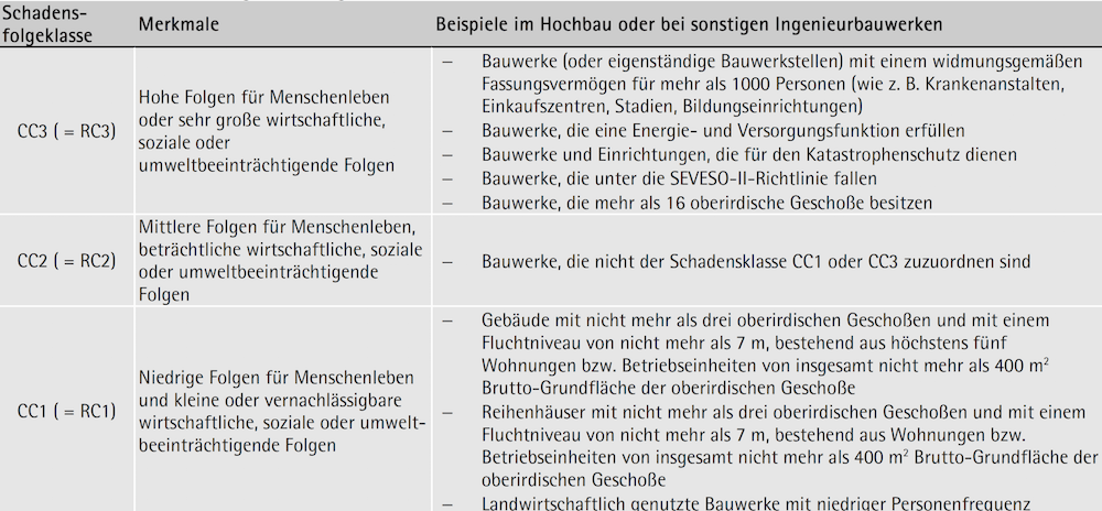 Schadensfolgeklassen gemäß ÖNORM B 1990-1