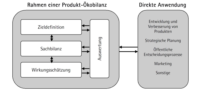 Struktur einer Ökobilanz gemäß ISO 14040