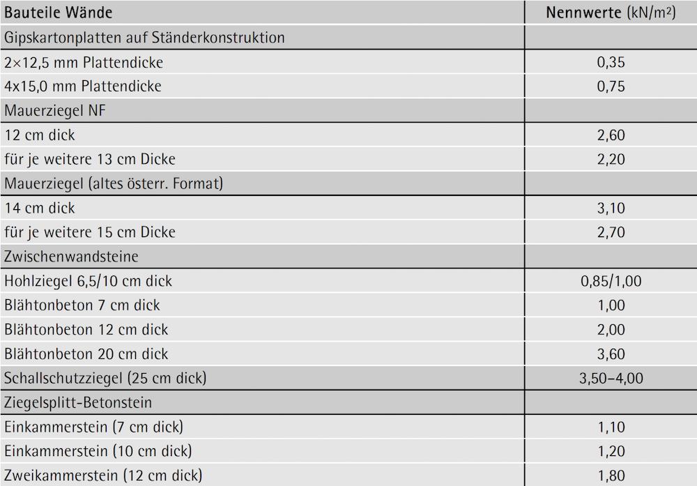 Tabelle 6-12: Eigengewichte von Bauteilen – Wände – ÖNORM B 1991-1-1