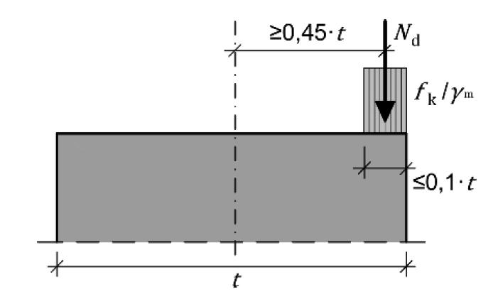 Bild 7-60 : Montage und Herstellung Ziegeldecke