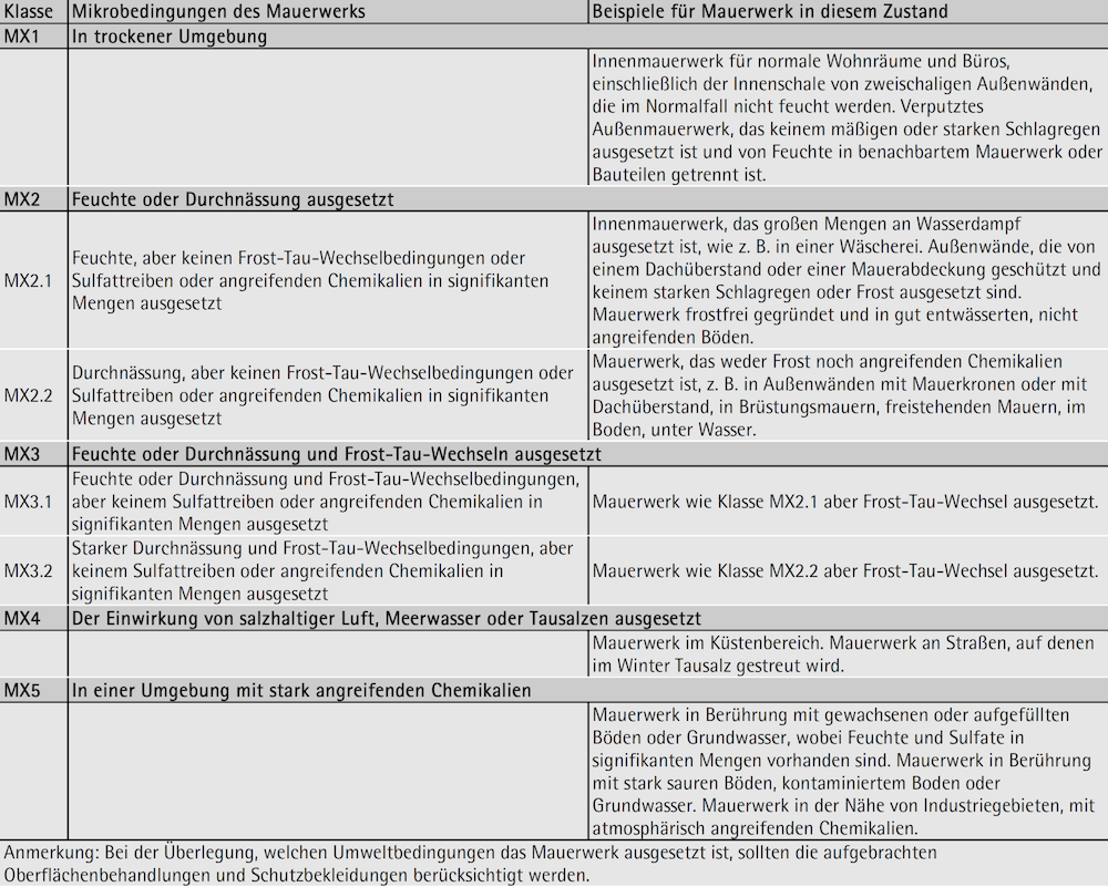 Tabelle 7-01: Mikroumweltbedingungen – ÖNORM EN 1996-2