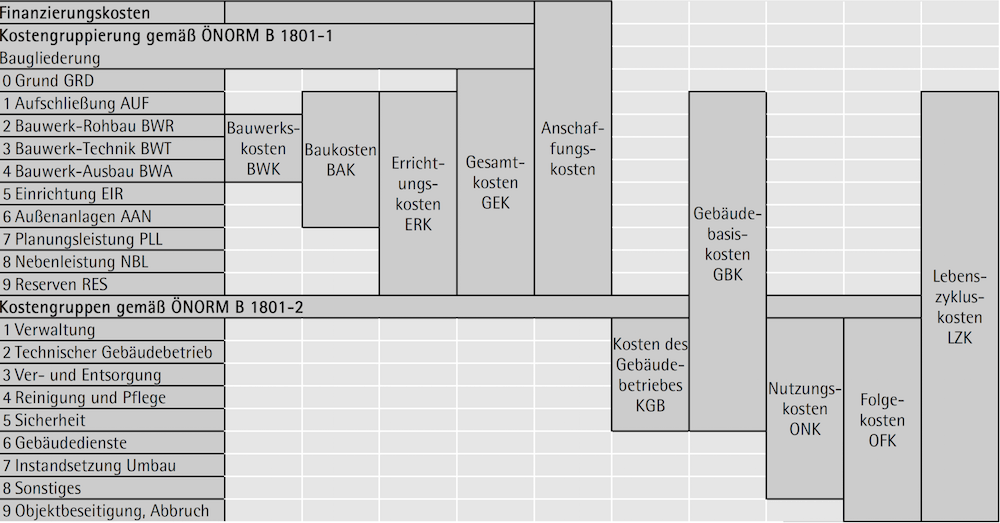 Kostengruppe gemäß Normenreihe ÖNORM B 1801