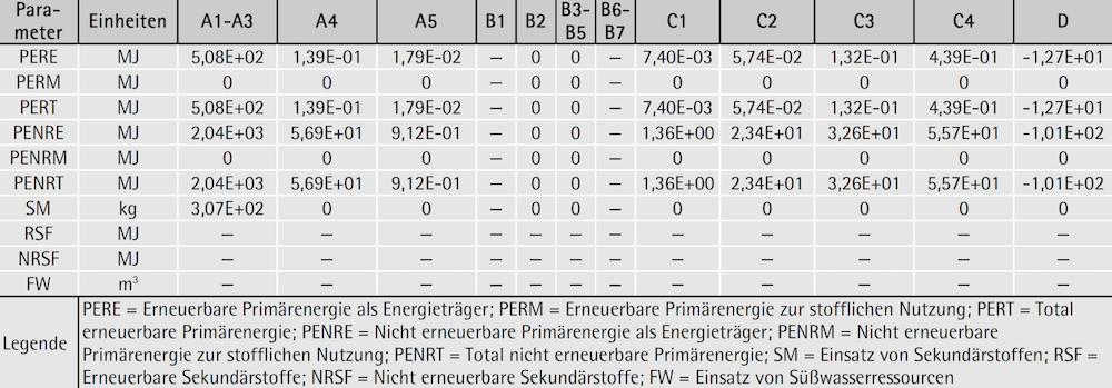 Deklaration der Umweltindikatoren: Parameter zur Beschreibung des Ressourceneinsatzes für 1 Tonne produzierte geschützte Mauer- und Deckenziegel