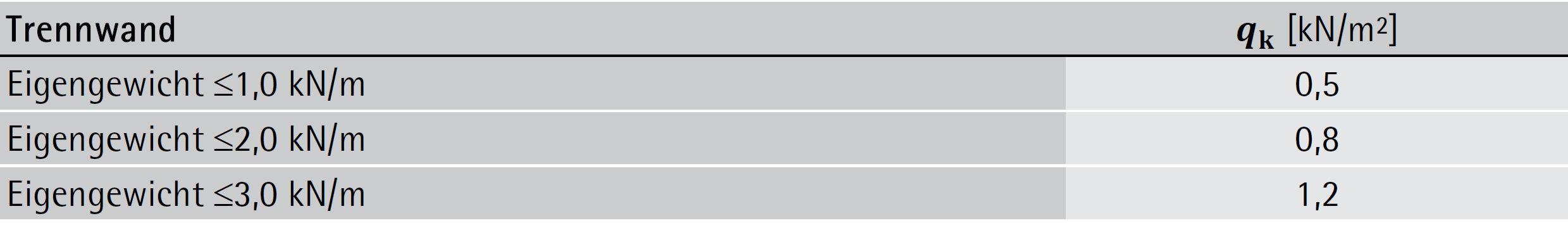 Nutzlastzuschlag versetzbarer Trennwände – ÖNORM B 1991-1-1