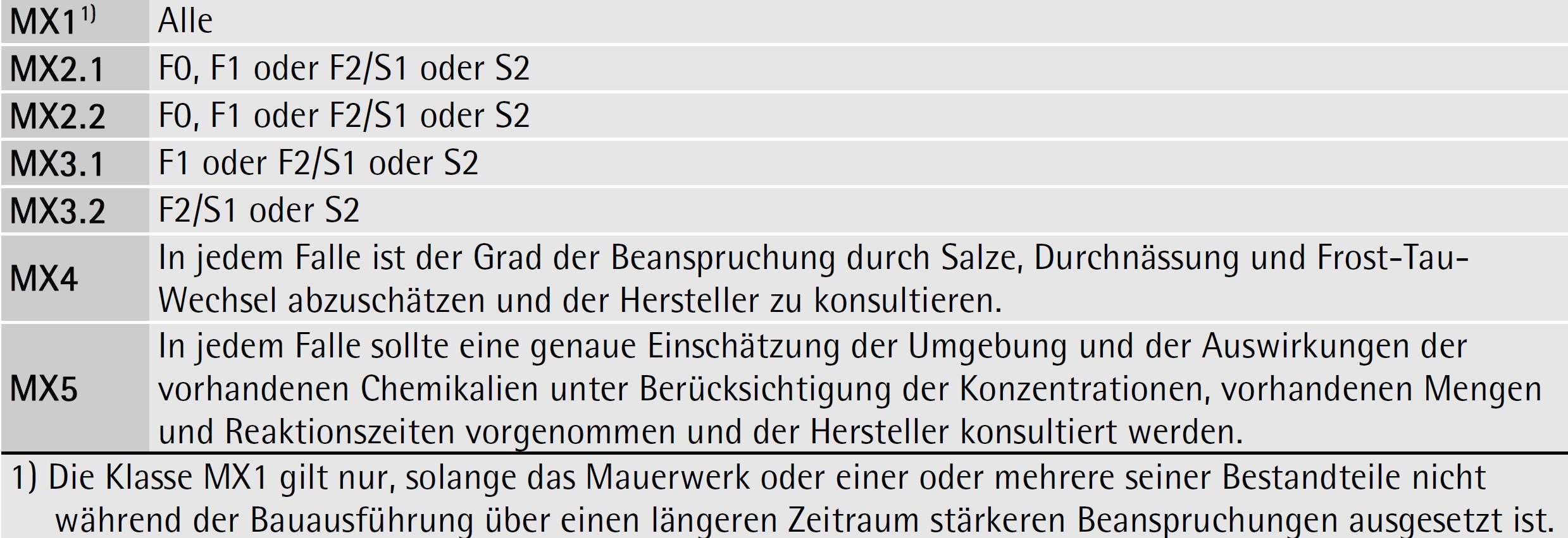 Tabelle 7-03: bewährte Anforderungen für Mauersteine in Bezug auf Dauerhaftigkeit – ÖNORM EN 1996-2