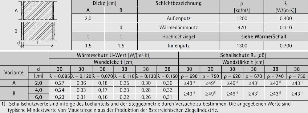 Tabelle 7-08: Aufbau, Wärme- und Schallschutz – monolithische Außenwand 30 bis 38 cm mit Putzfassade