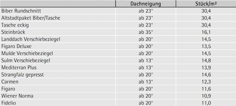 Tabelle 2-17: Produktbeispiele Strangdachziegel und Pressfalzziegel