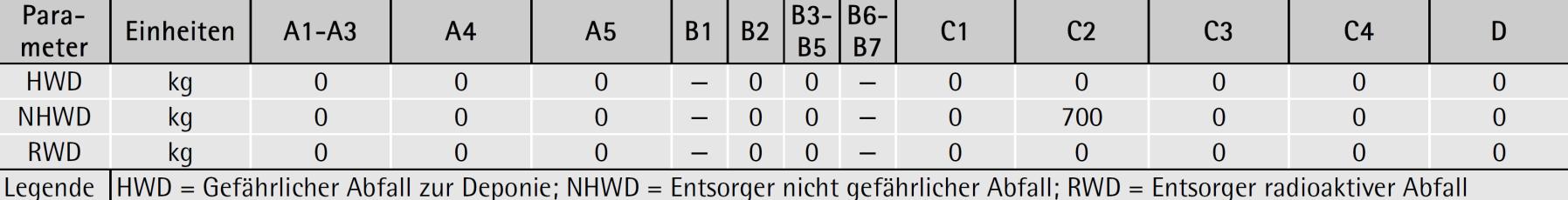 Deklaration der Umweltindikatoren: Parameter zur Beschreibung von Abfallkategorien für 1 Tonne produzierte geschützte Mauer- und Deckenziegel