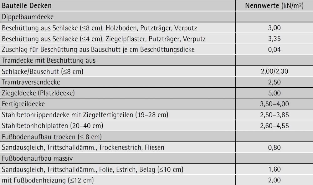 Eigengewichte von Bauteilen – Decken, Fußböden – ÖNORM B 1991-1-1