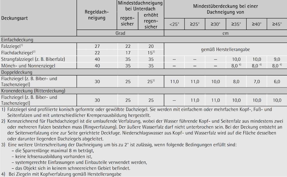 Tabelle 7-27: Regeldachneigung, Mindestüberdeckung bei Deckungen mit Dachziegeln – ÖNORM B 3419