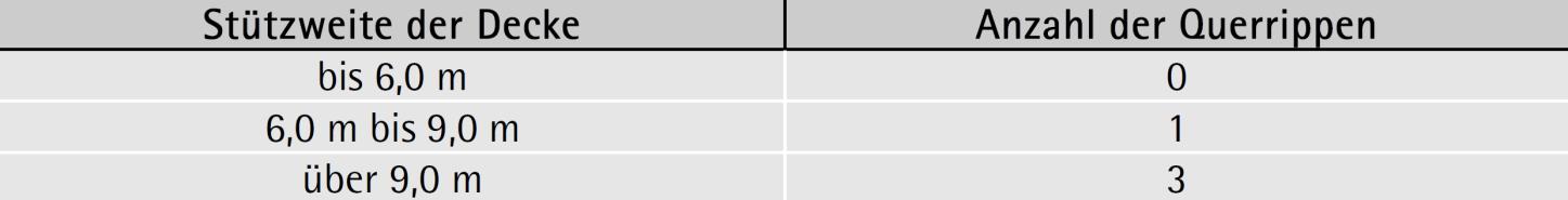 Tabelle 7-24: Ziegeldecken — Querrippen