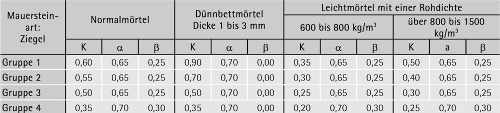 Beiwerte K und Exponenten ,  zur Ermittlung der Mauerwerksdruckfestigkeit – ÖNORM B 1996-1-1