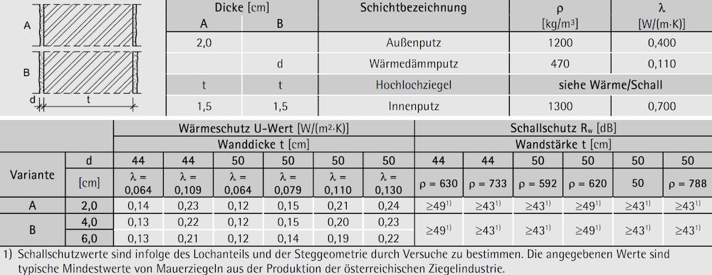 Tabelle 7-09: Aufbau, Wärme- und Schallschutz – monolithische Außenwand 44 bis 50 cm mit Putzfassade