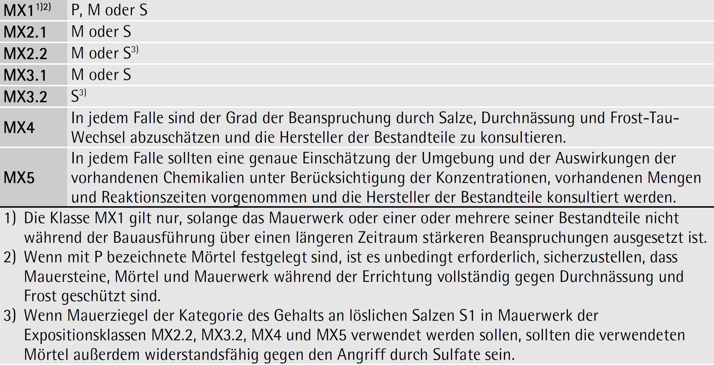 Tabelle 7-04: Bewährte Anforderungen für Mörtel in Bezug auf Dauerhaftigkeit – ÖNORM EN 1996-2