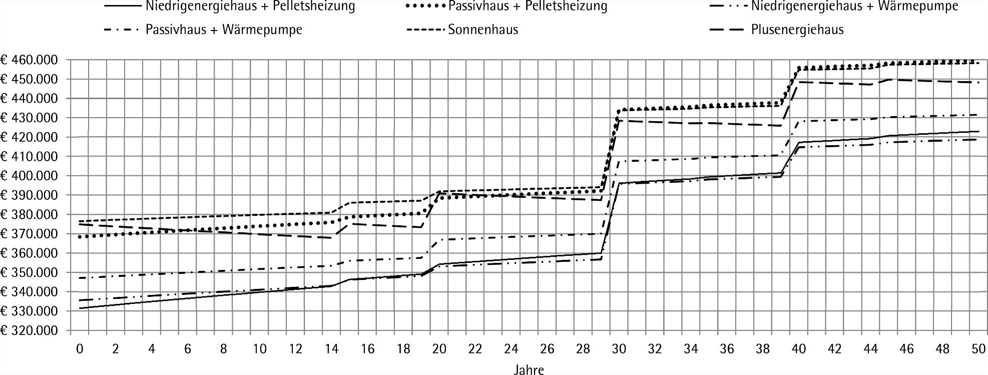Entwicklung der Lebenszykluskosten in Abhängigkeit vom Energiestandard