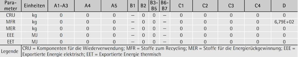 Deklaration der Umweltindikatoren: Parameter zur Beschreibung des Verwertungspotenzials in der Entsorgungsphase für 1 Tonne produzierte geschützte Mauer- und Deckenziegel
