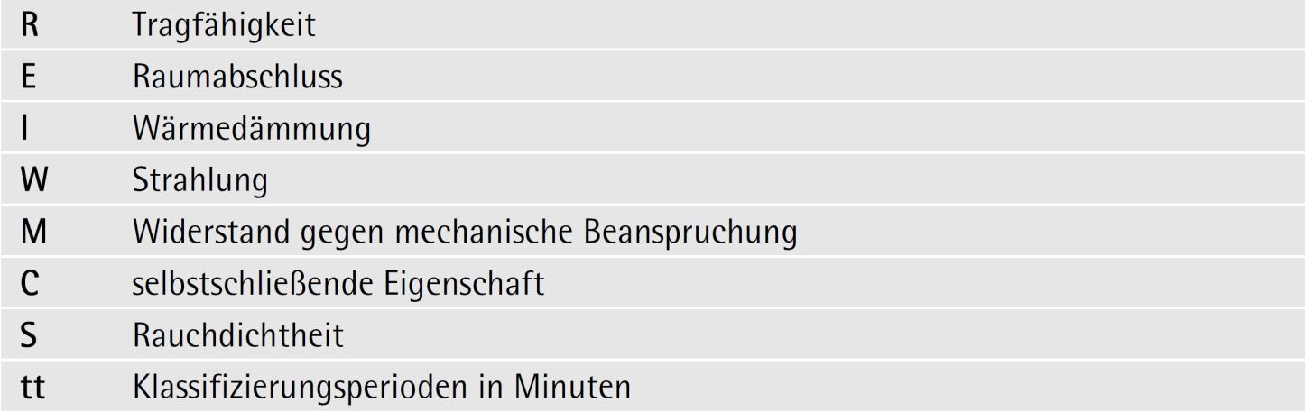 Leistungseigenschaften (Auswahl) – ÖNORM EN 13501-2