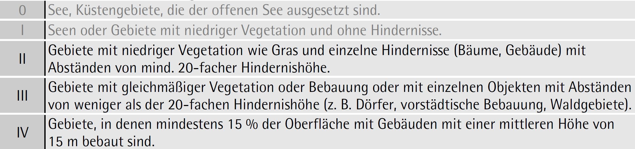 Geländekategorien nach ÖNORM EN 1991-1-4