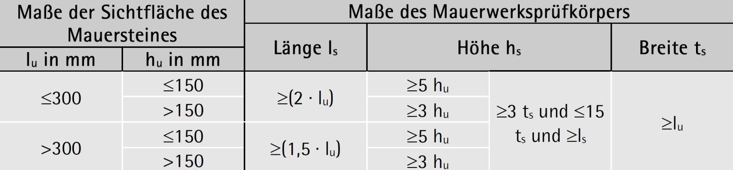 Maße für kleine Prüfkörper zur Prüfung der Mauerwerksdruckfestigkeit – ÖNORM EN 1052-1