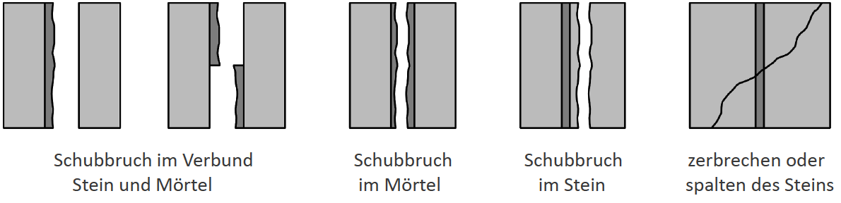Scherversuche – Bruchbilder ÖNORM EN 1052-3
