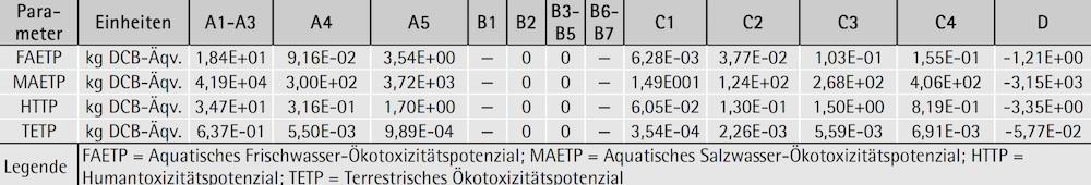 Parameter zur Beschreibung der Toxizität für 1 Tonne geschützte Mauer- & Deckenziegel