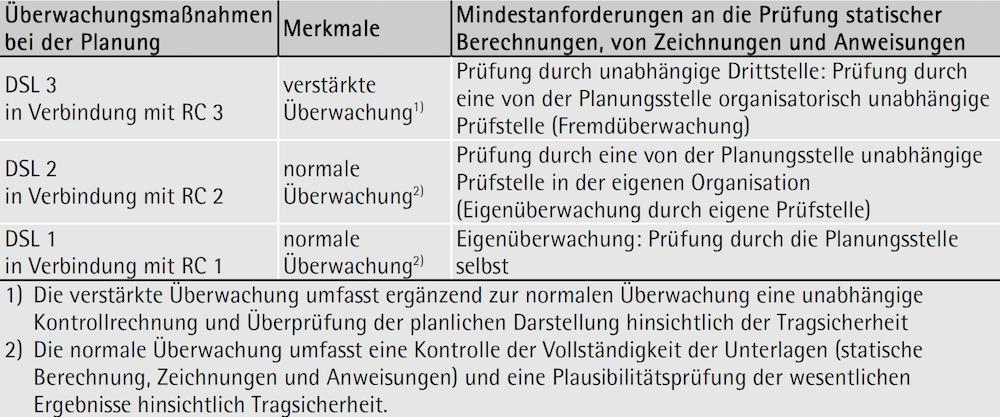 Überwachungsmaßnahmen bei der Planung (DSL) gemäß ÖNORM B 1990-1
